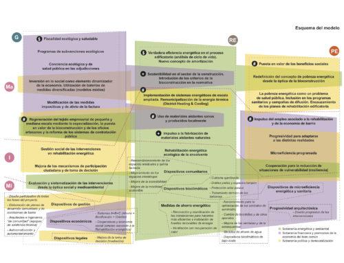 Alternativas ecosociales para la rehabilitación energética de barrios populares (1/2). Pobreza energética y modelo de rehabilitación