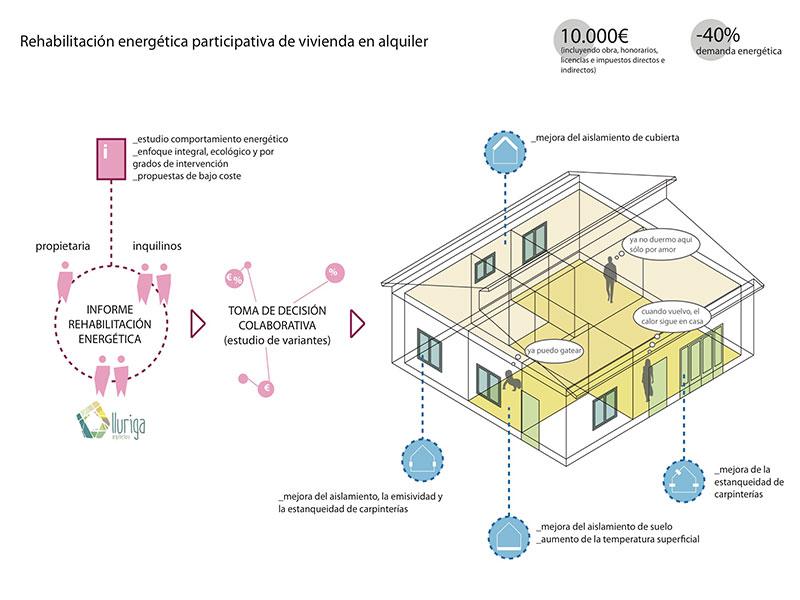 Auditoría e informe energético y elaboración de propuesta para la rehabilitación