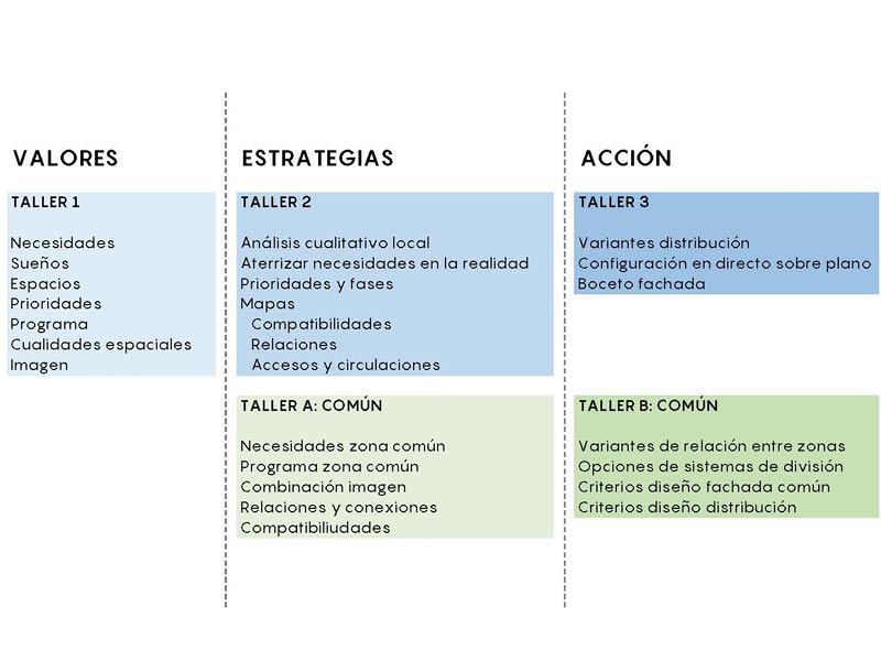 Codiseño metodología y proceso