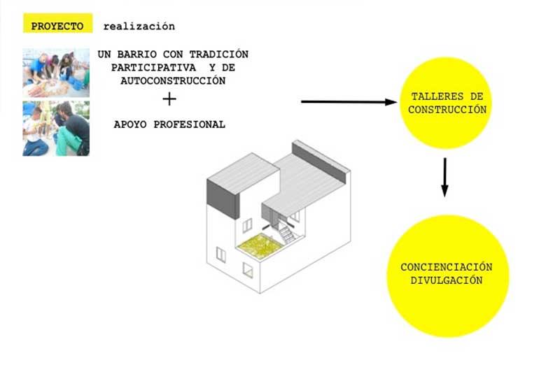 Autoconstrucción y participación